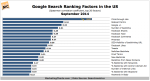 Metrics that contribute to google search rankings
