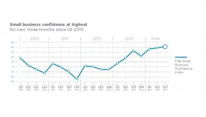 Consumer confidence grows in 2014
