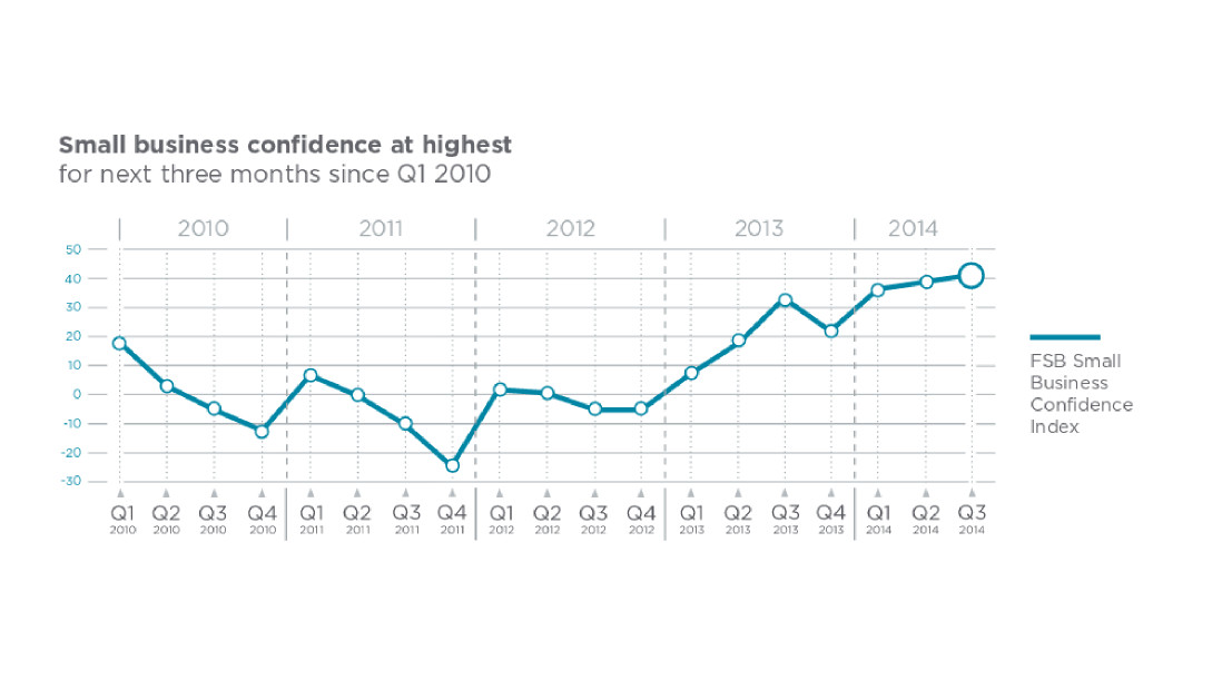 UK business confidence grows