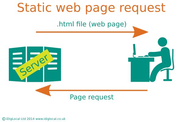 How Static websites are built by iDigLocal
