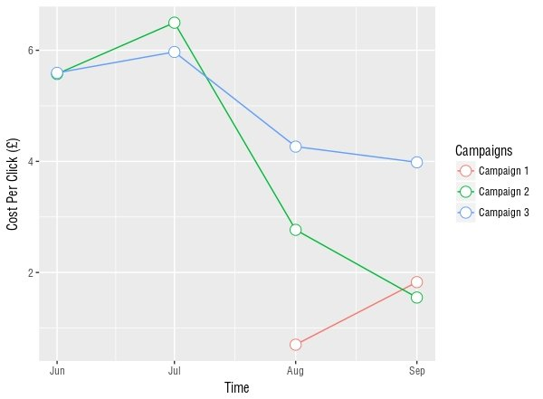Graph showing the change in CPC over time for 3 Adwords PPC campaigns from our PPC campaign management reports